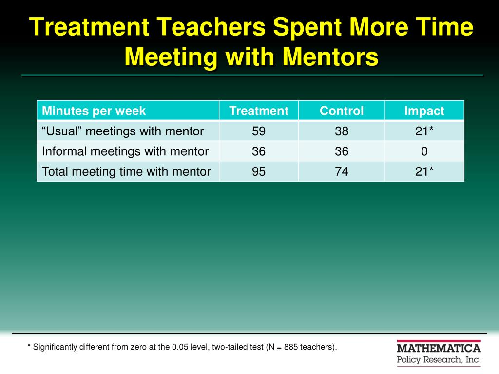 Treatment Teachers Spent More Time Meeting with Mentors