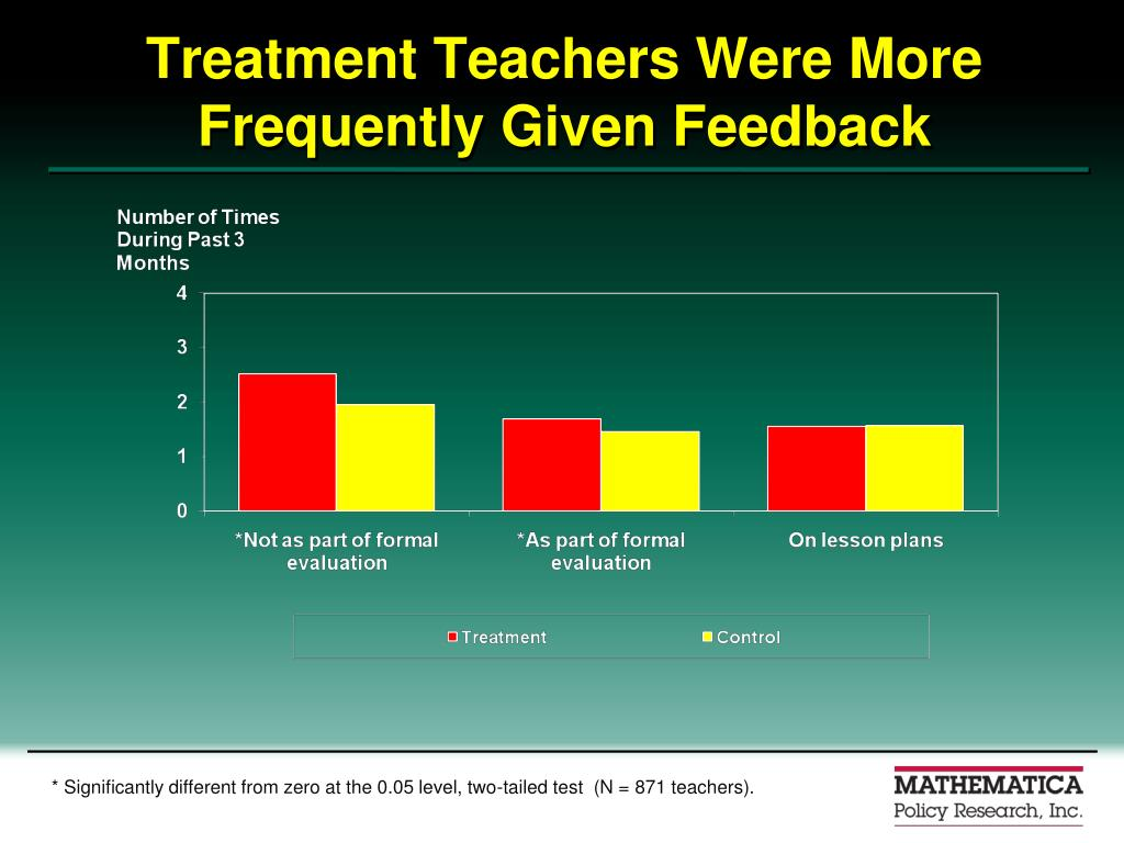Treatment Teachers Were More Frequently Given Feedback