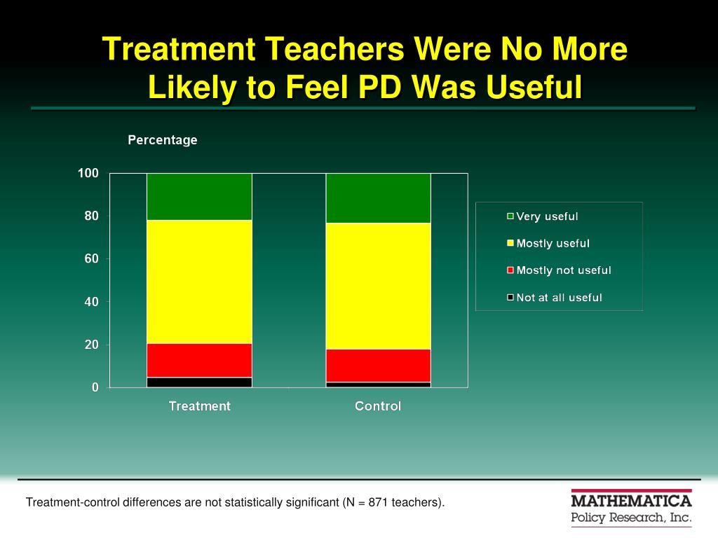 Treatment Teachers Were No More Likely to Feel PD Was Useful