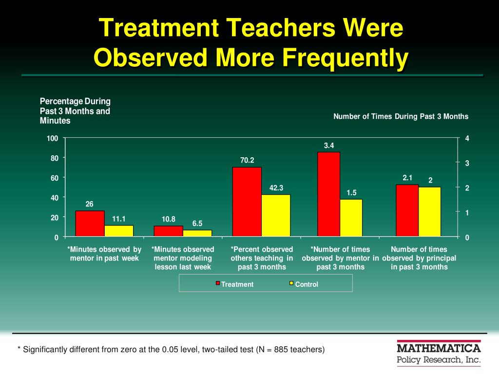 Treatment Teachers Were Observed More Frequently