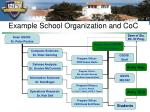 example school organization and coc