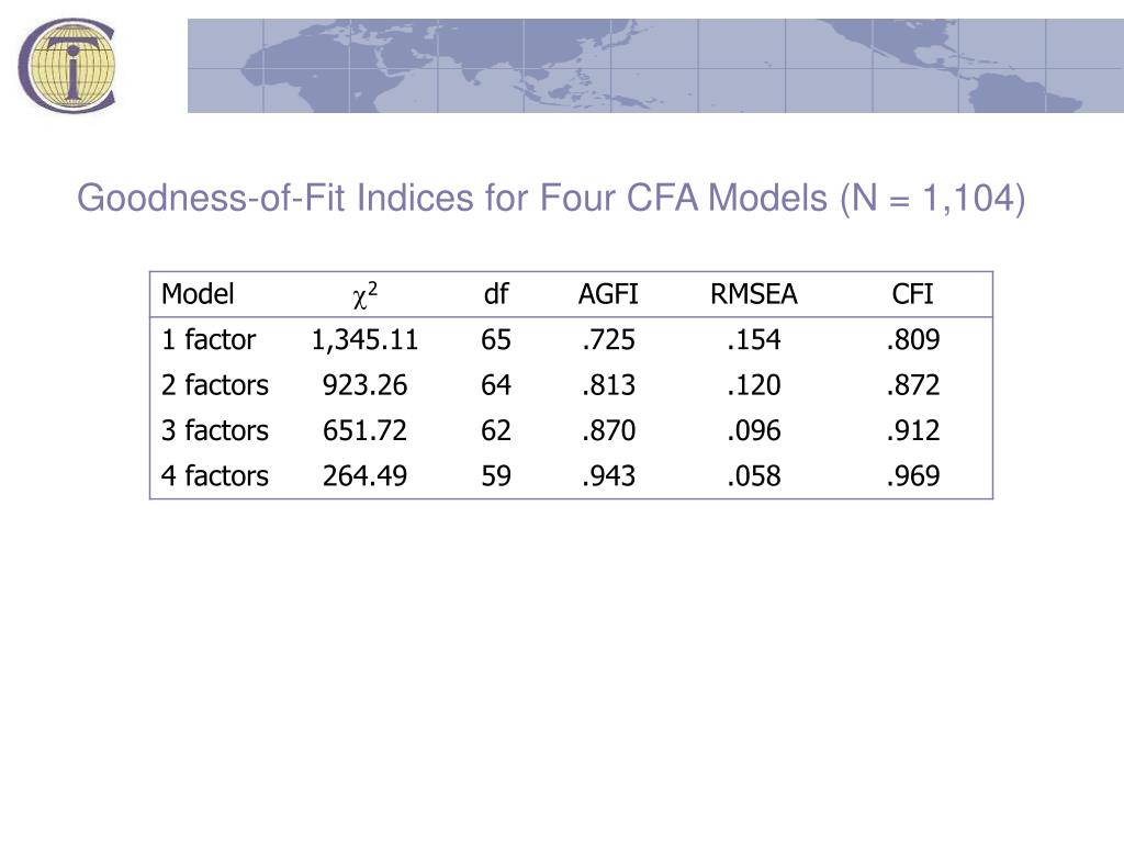 Goodness-of-Fit Indices for Four CFA Models (N = 1,104)