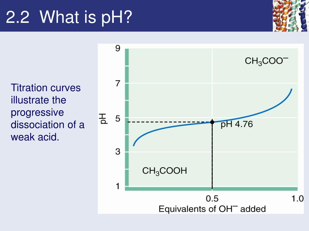 2.2  What is pH?