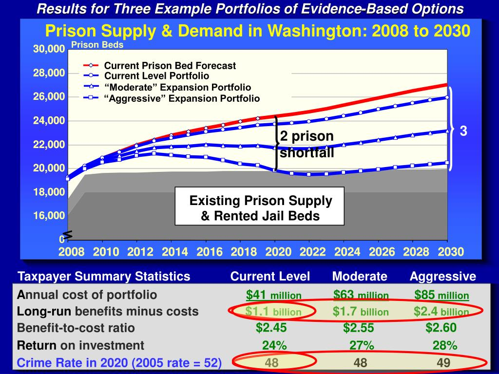 Results for Three Example Portfolios of Evidence-Based Options