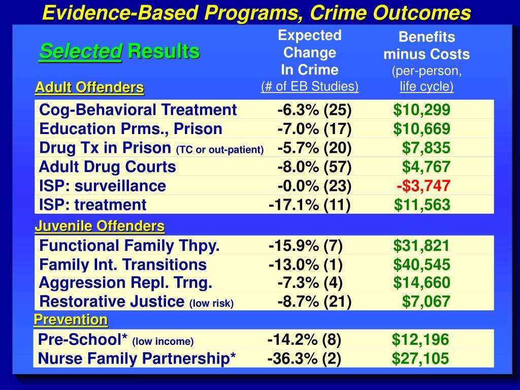 Evidence-Based Programs, Crime Outcomes
