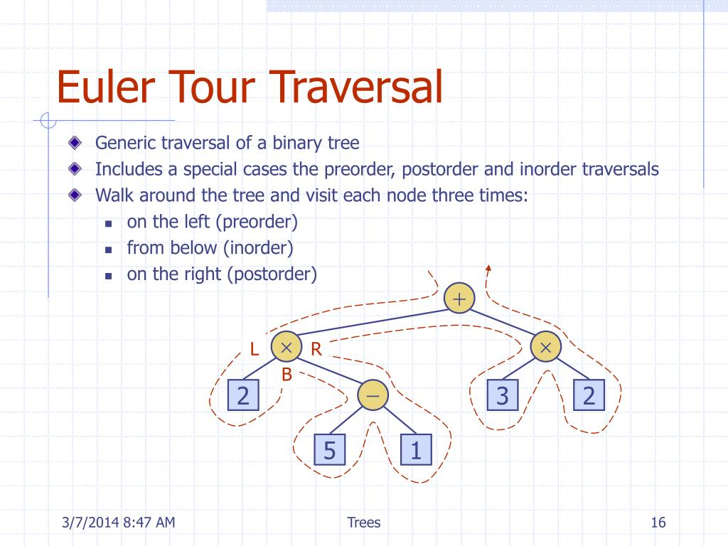 Euler Tour Traversal