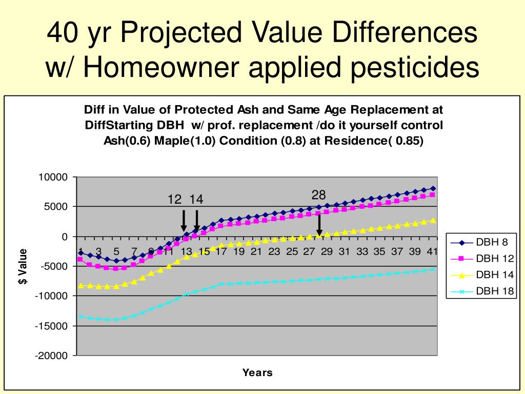 40 yr Projected Value Differences