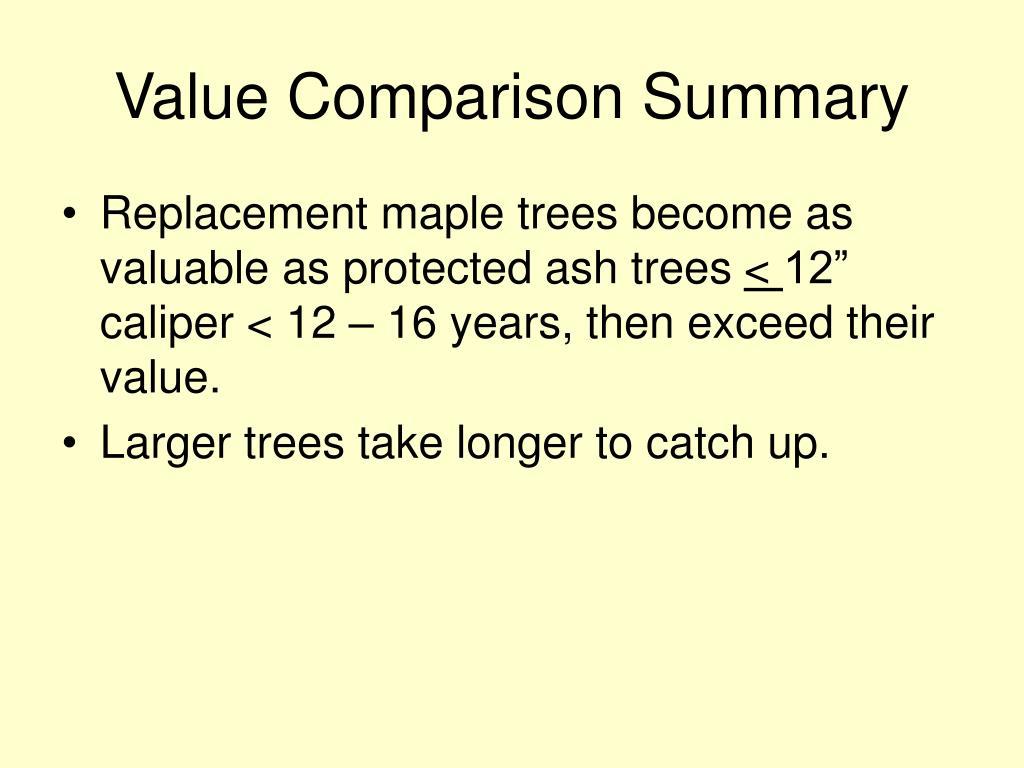 Value Comparison Summary
