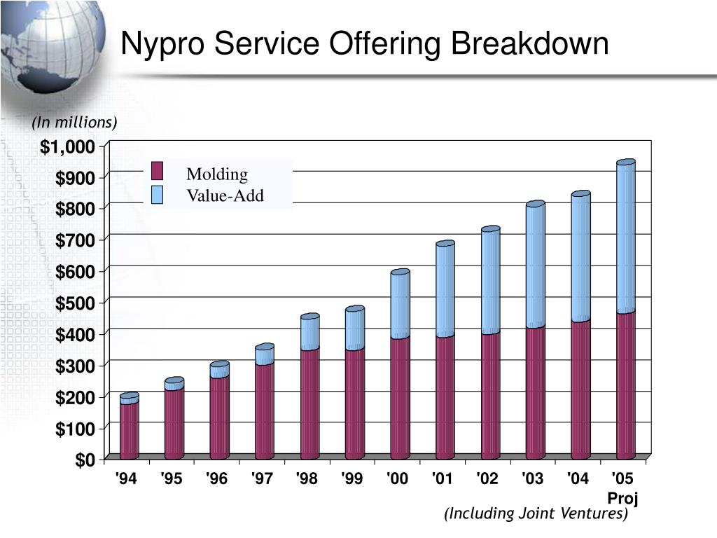 nypro presentation Download as ppt , pdf, txt or read discussion questions is novaplast a disruptive or sustaining innovation for nypro a new-market what is nypro's process to.