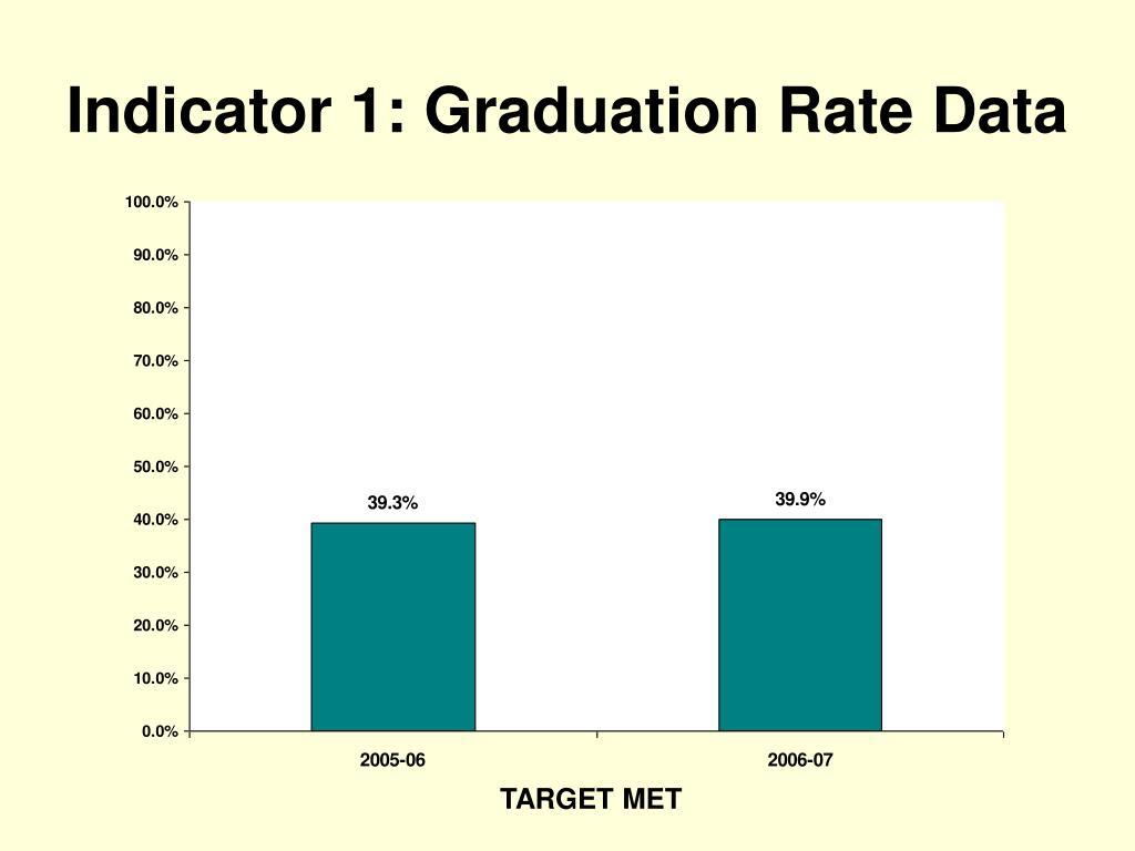 Indicator 1: Graduation Rate Data