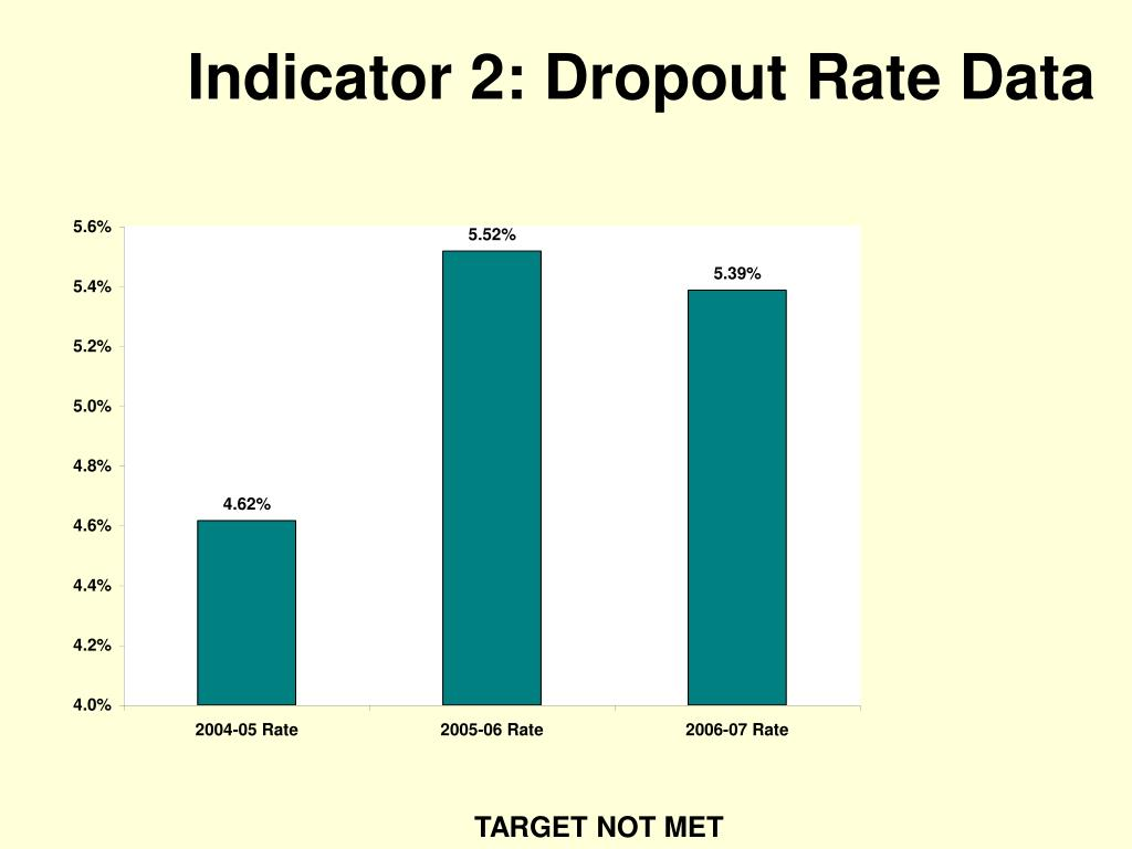 Indicator 2: Dropout Rate Data