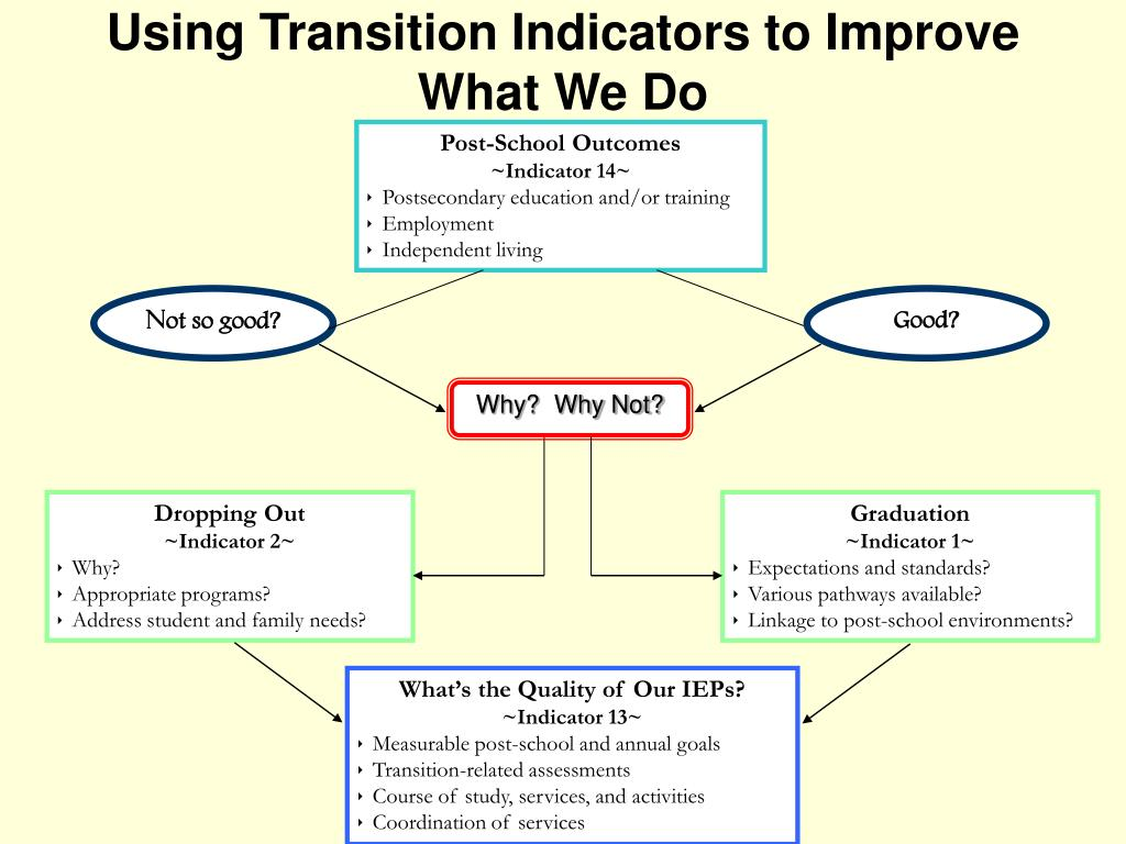 Using Transition Indicators to Improve What We Do