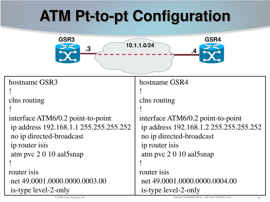 ATM Pt-to-pt Configuration
