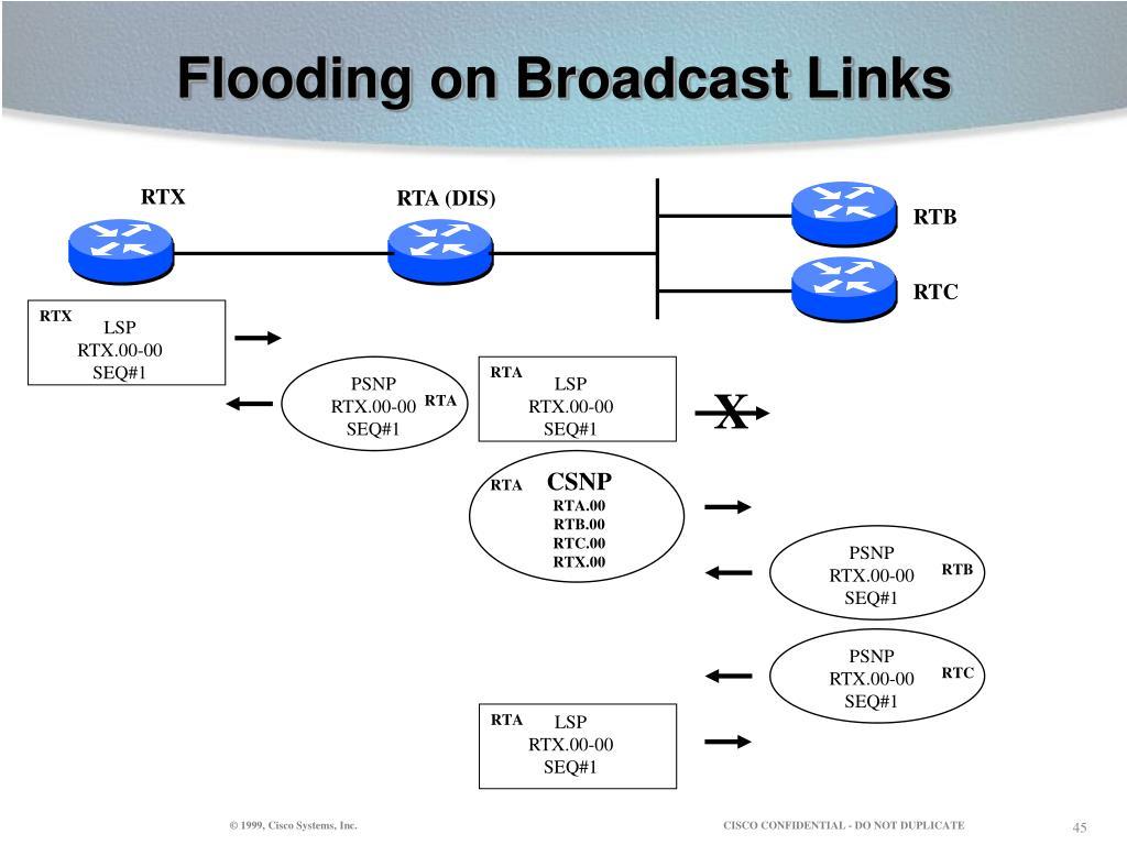 Flooding on Broadcast Links