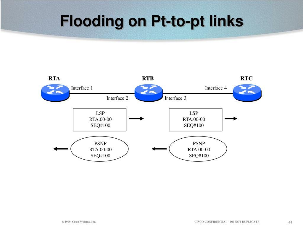 Flooding on Pt-to-pt links