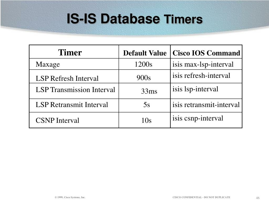 IS-IS Database