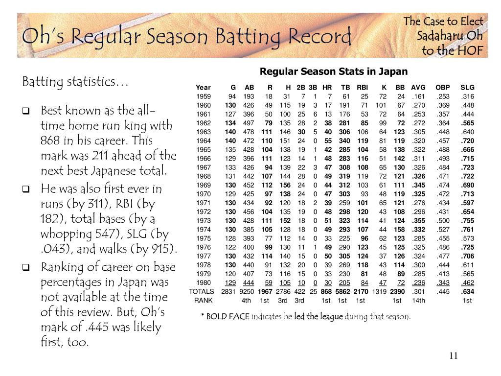 Oh's Regular Season Batting Record