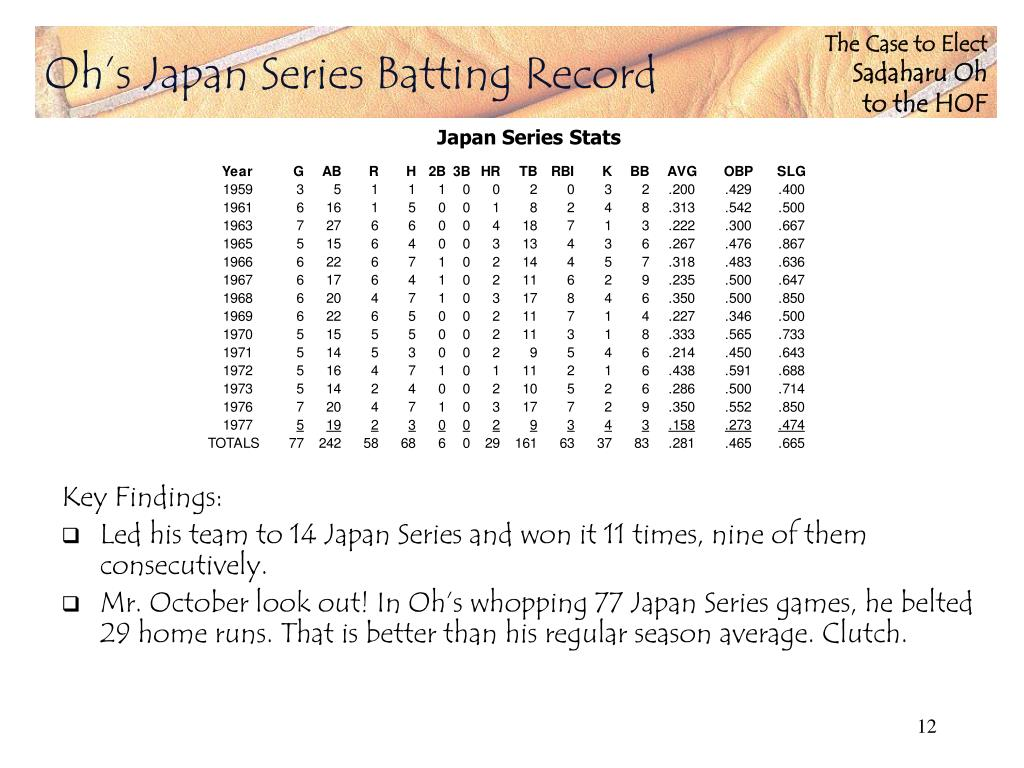 Oh's Japan Series Batting Record