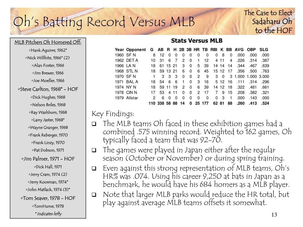Oh's Batting Record Versus MLB