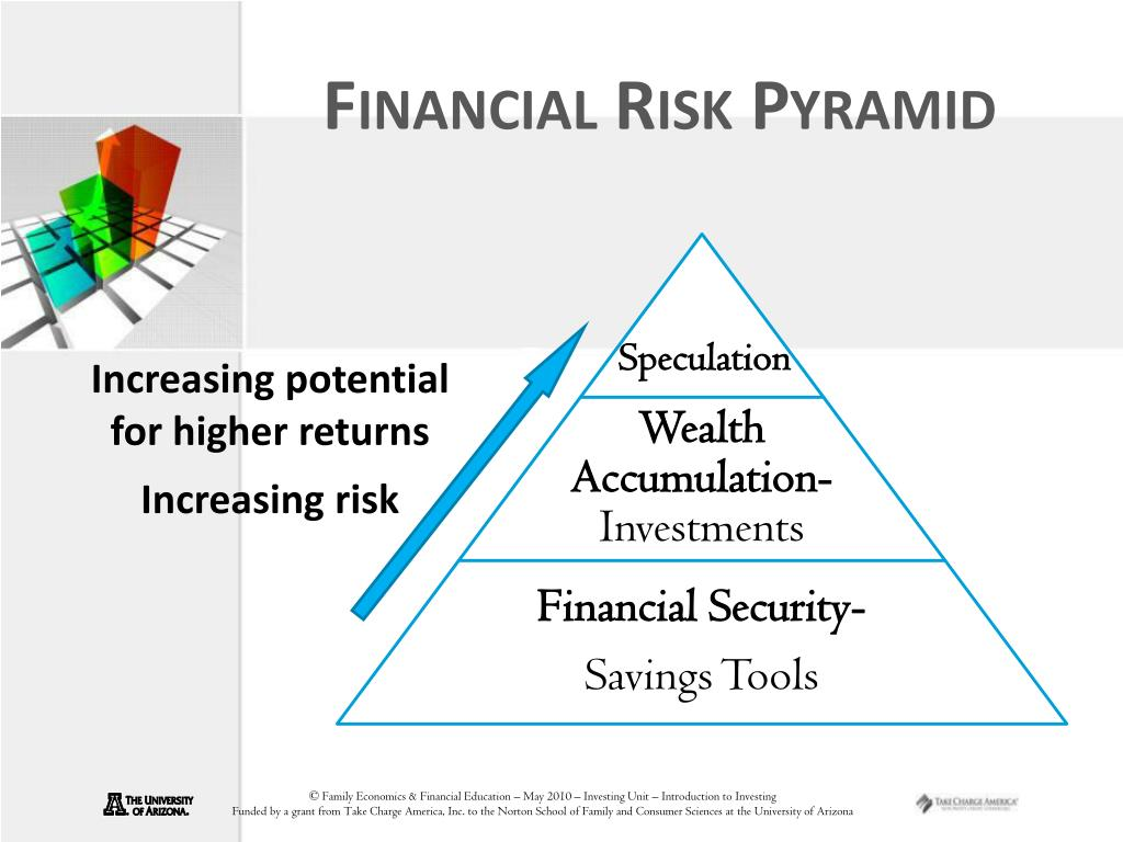 Financial Risk Pyramid