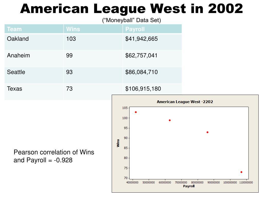 American League West in 2002