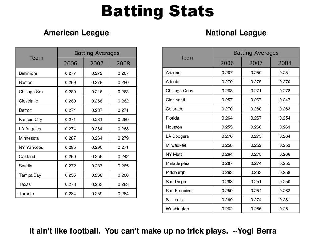 Batting Stats
