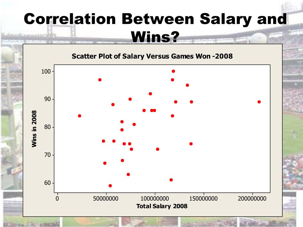 Correlation Between Salary and Wins?