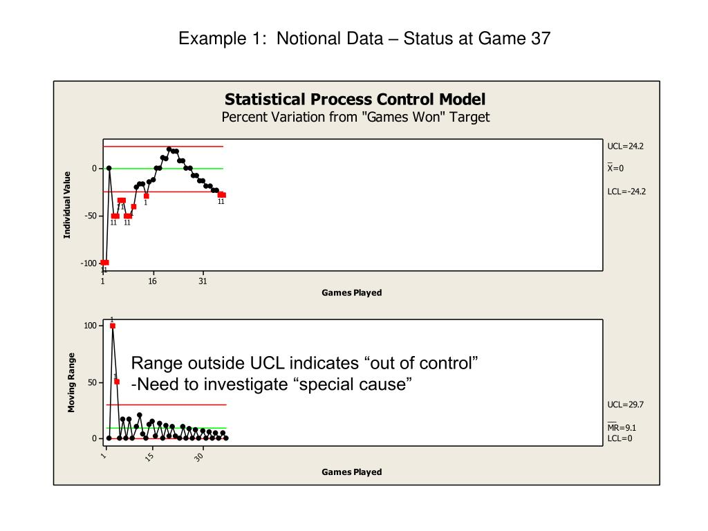 Example 1:  Notional Data – Status at Game 37