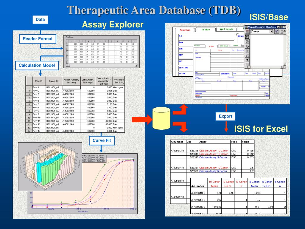 Therapeutic Area Database (TDB)