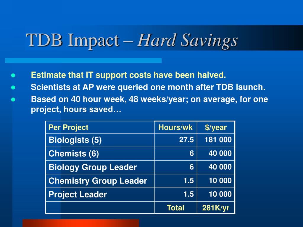 TDB Impact –