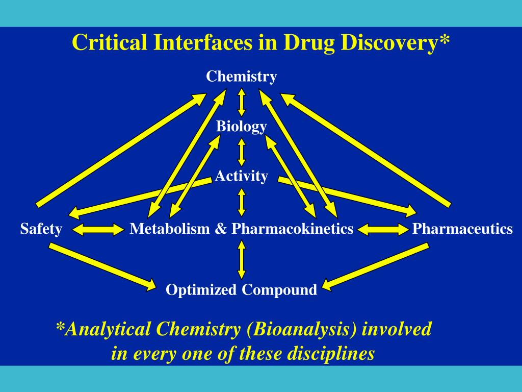 Critical Interfaces in Drug Discovery*