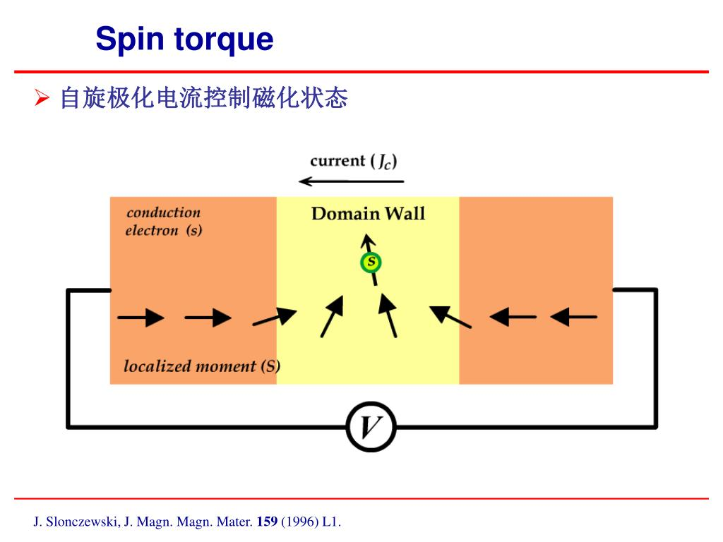 自旋极化电流控制磁化状态