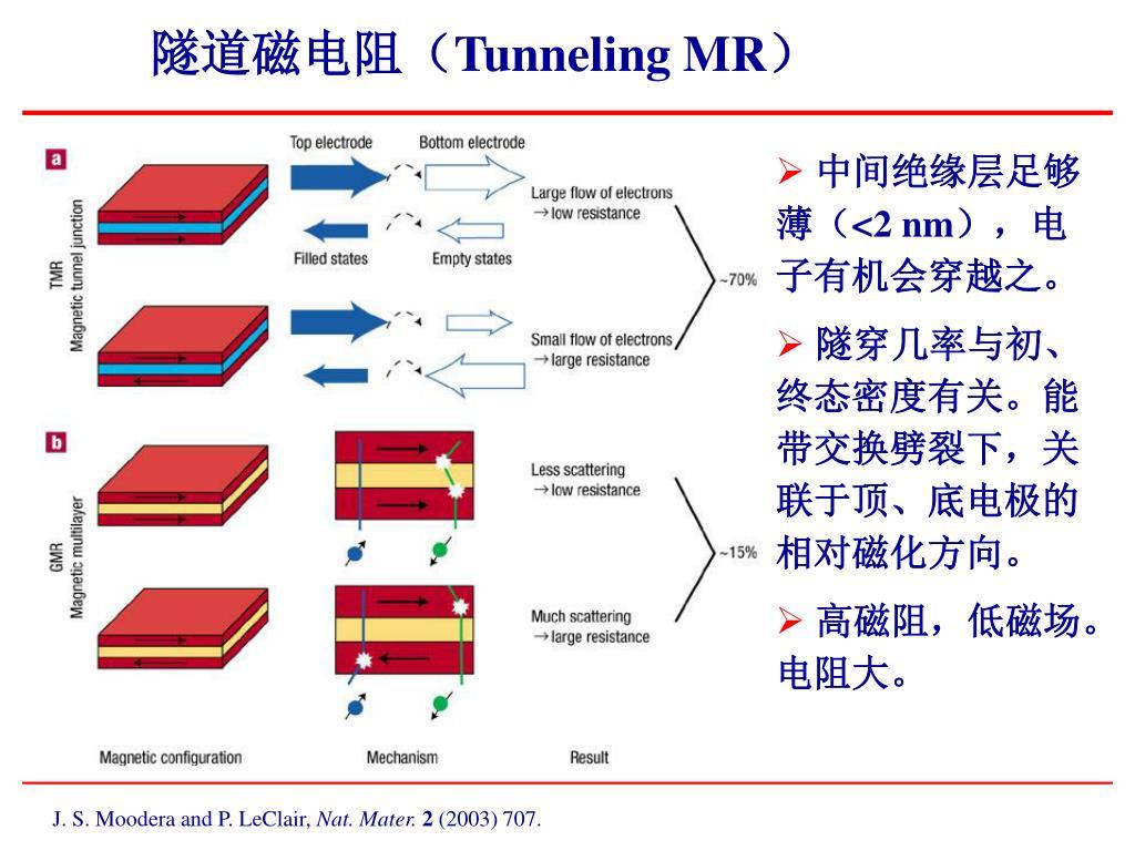 隧道磁电阻(