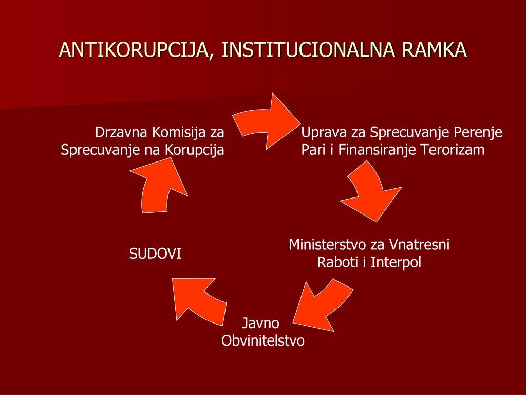 ANTIKORUPCIJA, INSTITUCIONALNA RAMKA