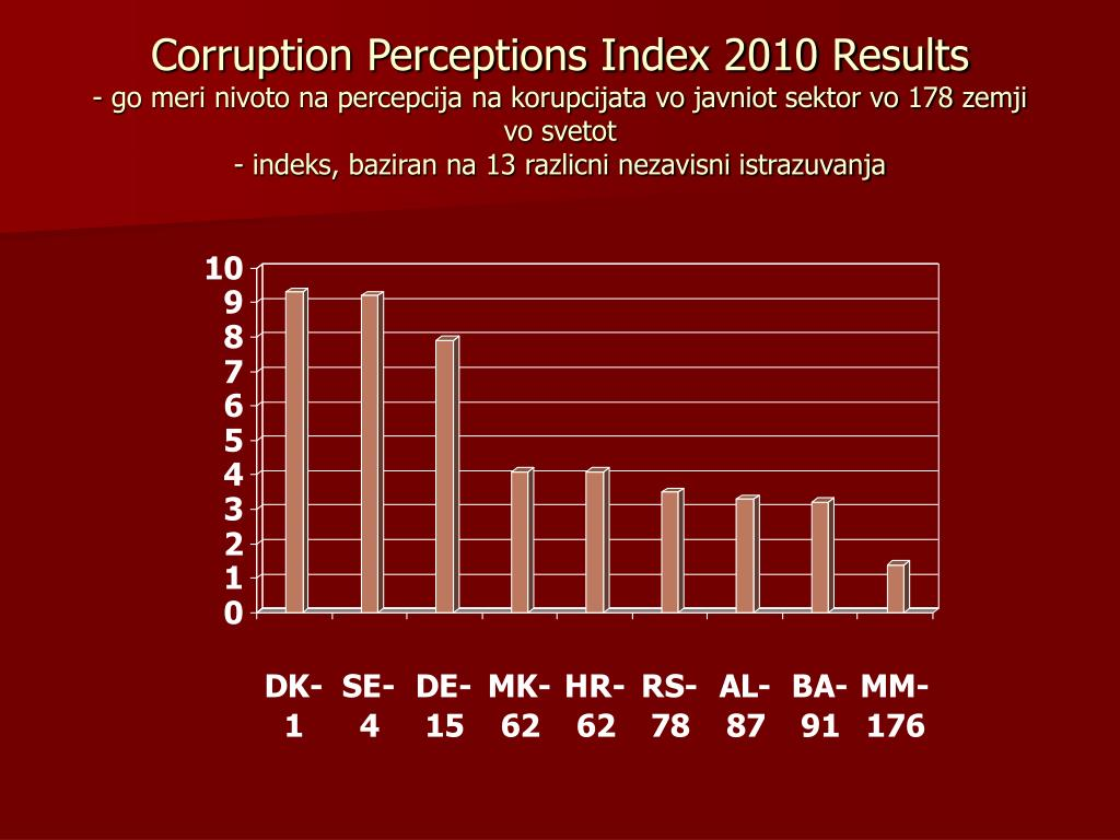 Corruption Perceptions Index 2010 Results
