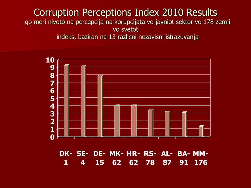 Corruption Perceptions Index 2010 Results