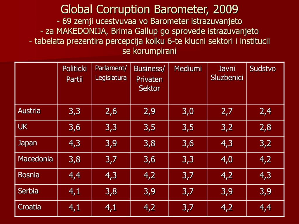 Global Corruption Barometer, 2009
