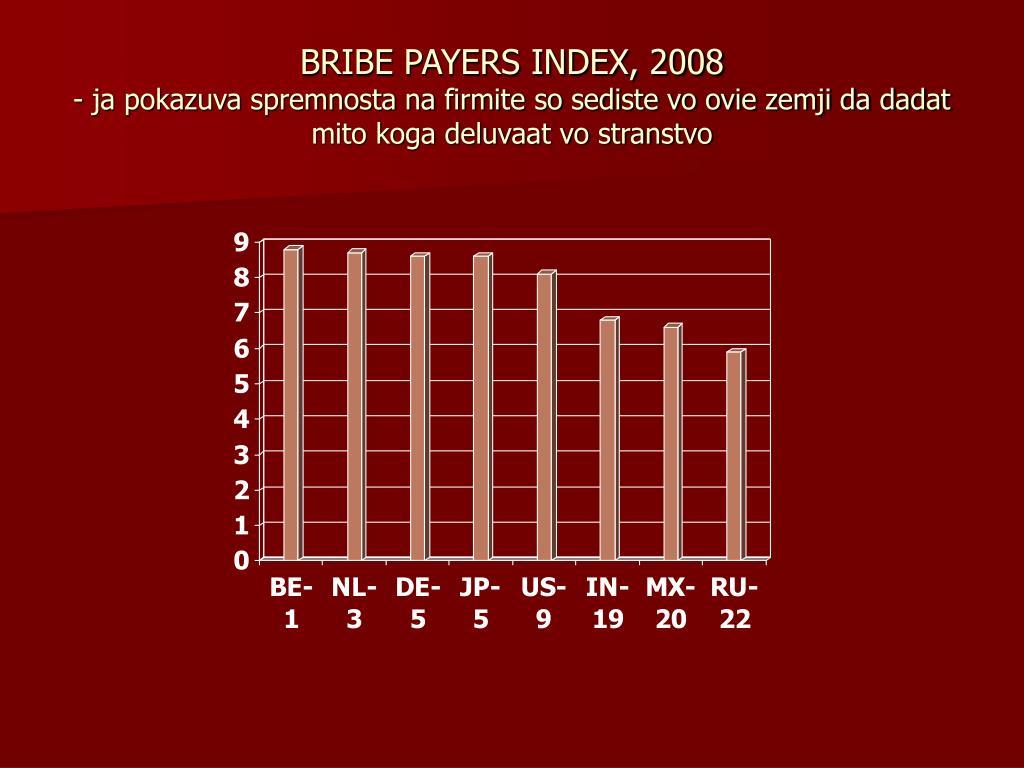 BRIBE PAYERS INDEX, 2008