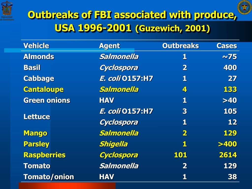Outbreaks of FBI associated with produce, USA 1996-2001