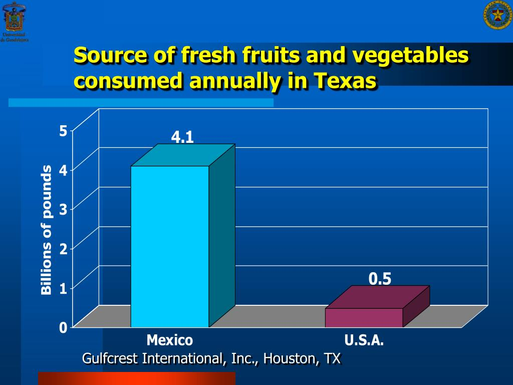 Source of fresh fruits and vegetables consumed annually in Texas