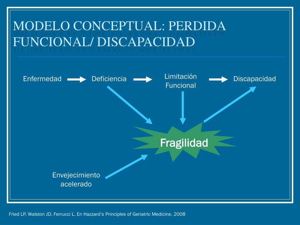 Modelo Conceptual: perdida funcional/ discapacidad