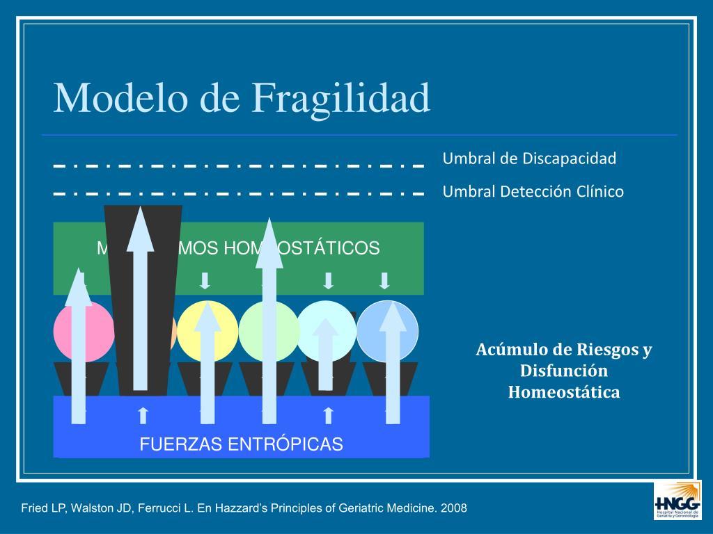 Modelo de Fragilidad