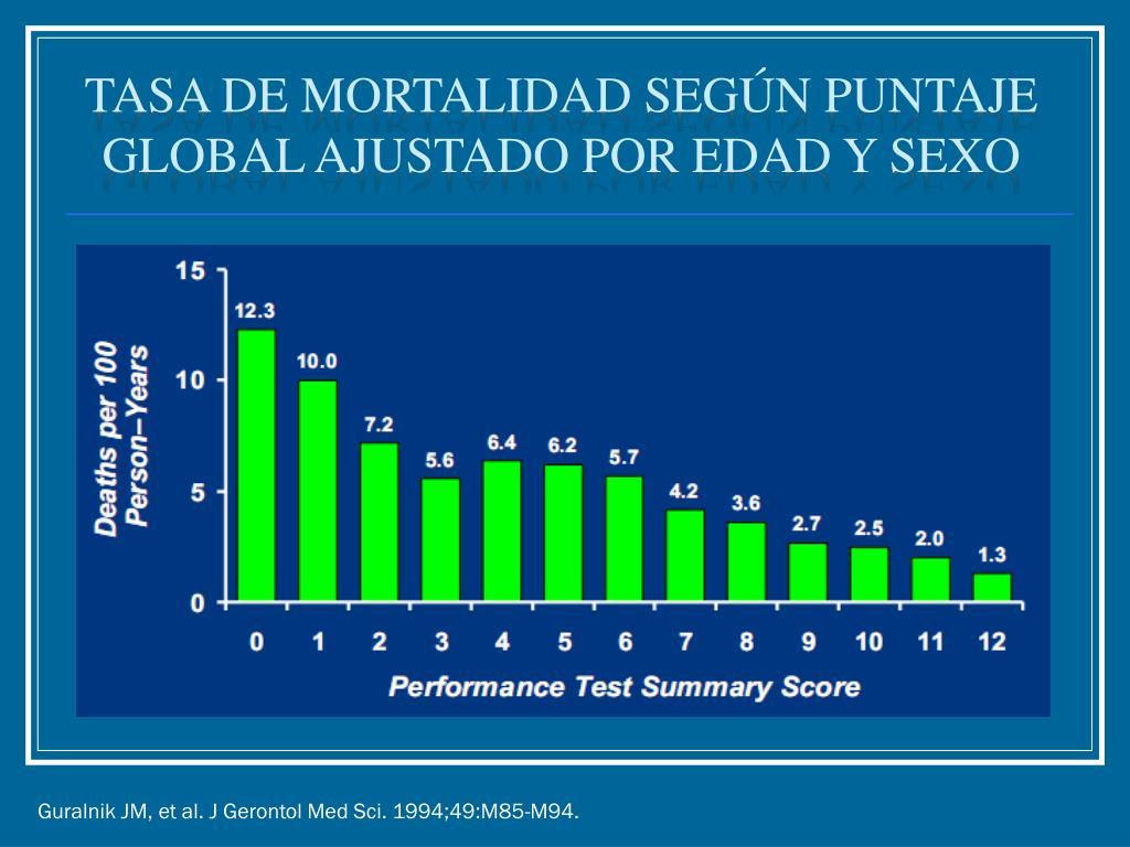 Tasa de mortalidad según puntaje global ajustado por edad y sexo