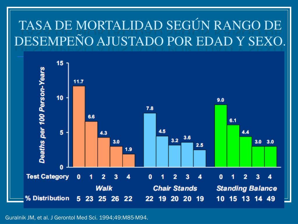 Tasa de mortalidad según rango de desempeño ajustado por edad y sexo.