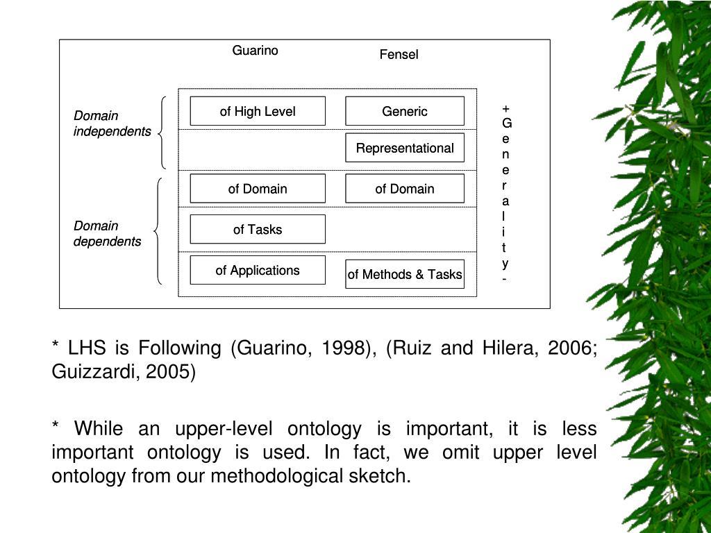 * LHS is Following (Guarino, 1998), (Ruiz and Hilera, 2006; Guizzardi, 2005)