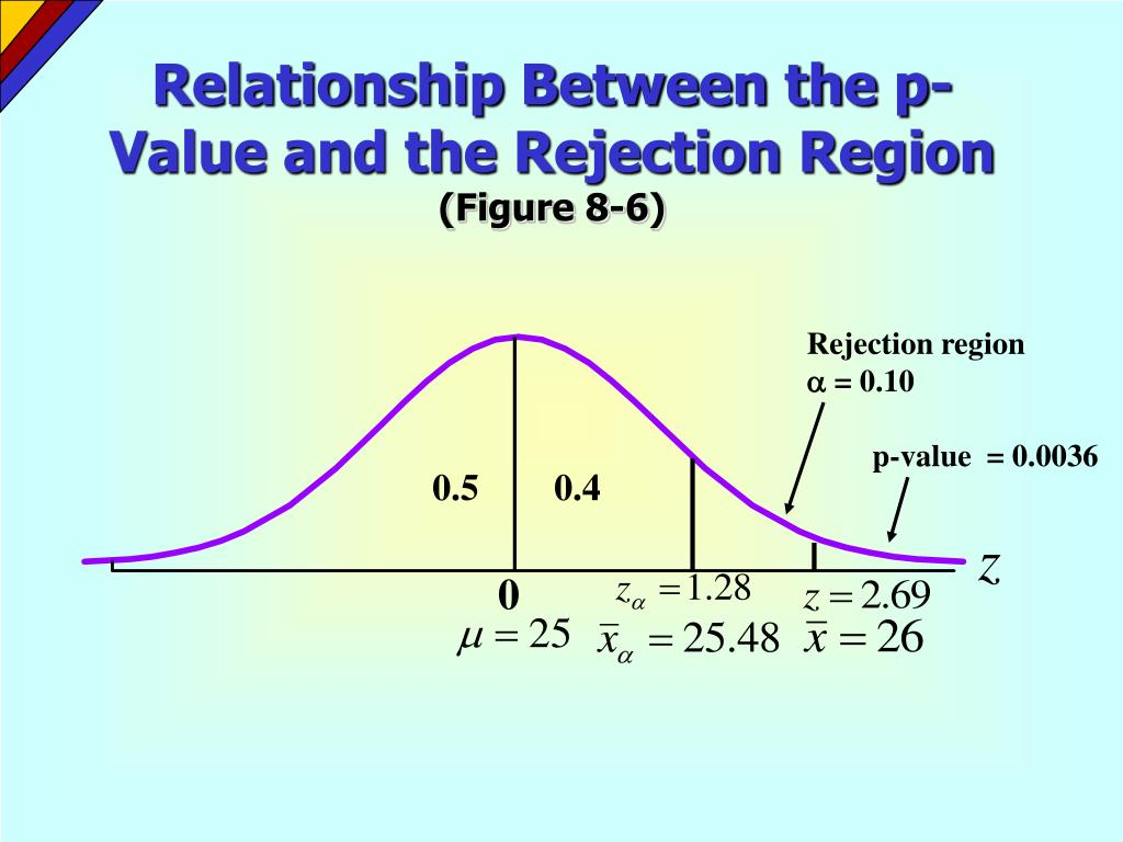 Relationship Between the p-Value and the Rejection Region