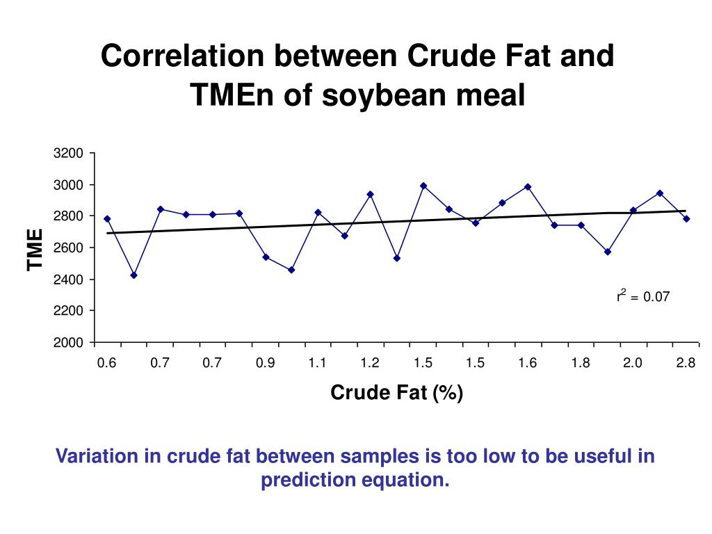 Variation in crude fat between samples is too low to be useful in prediction equation.