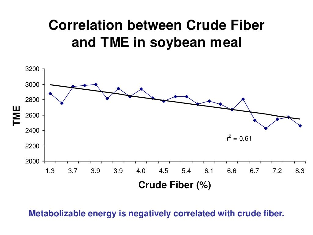 Metabolizable energy is negatively correlated with crude fiber.