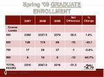 spring 09 graduate enrollment