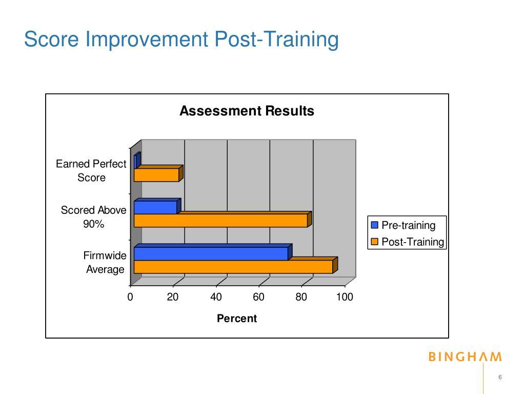 Score Improvement Post-Training